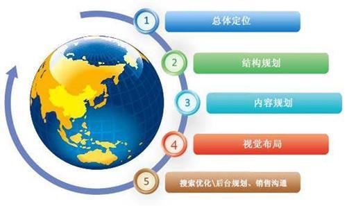 深圳网站建设的企业必须要具备的思维